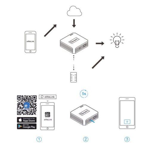 Sonoff RF Bridge kontroller 433 MHz RF anduritele must IM170619001 9